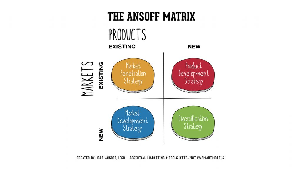 ansoff marketing agency